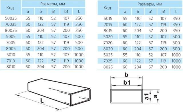 Размеры прямоугольных вентиляционных каналов