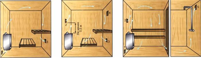 Вентиляция в бане и предбаннике - схема расположения каналов