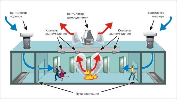 схема работы системы дымоудаления