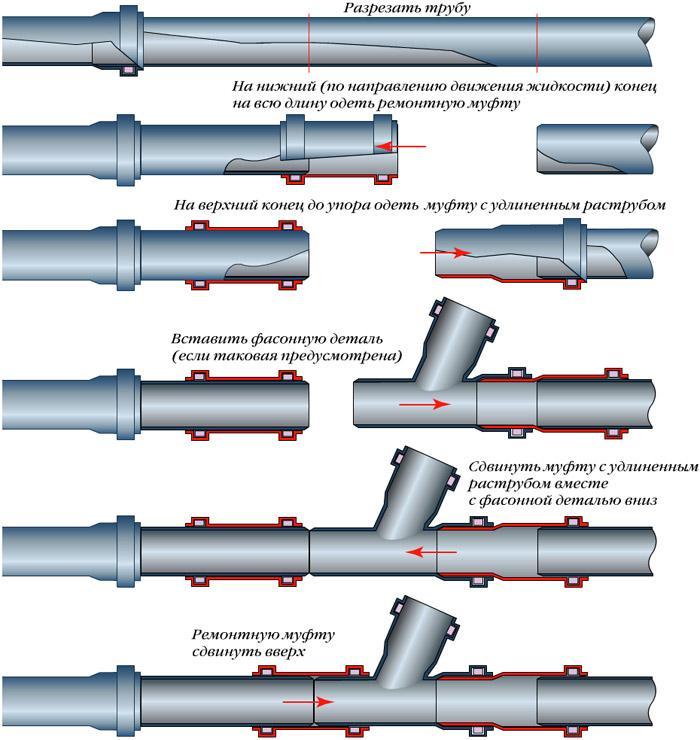 Варианты соединения частей трубопроводной системы из полимерных труб
