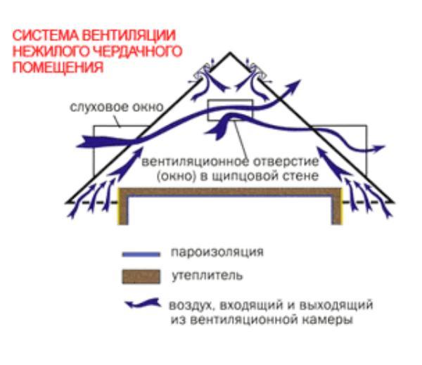 Схема вентиляции чердачного пространства