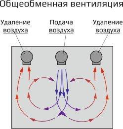 Общеобменная вентиляция цеха