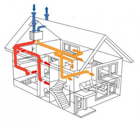 плане естественной вентиляции дома