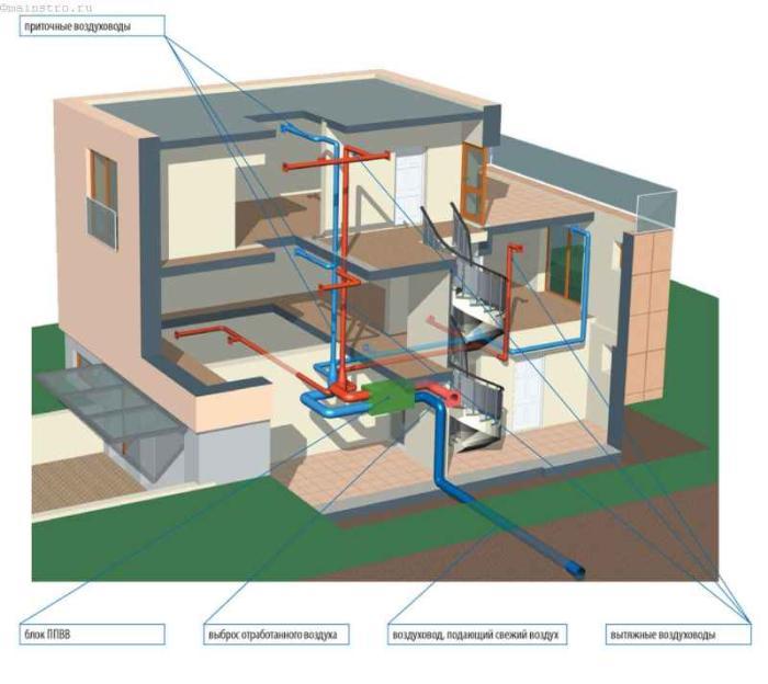 вентиляция в доме с рекуперацией тепла
