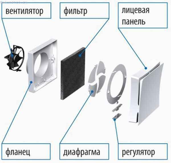 настенный проветриватель на солнечных батареях с автономной вентиляцией и воздушным фильтром