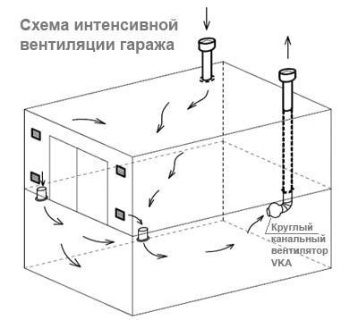 Схема интенсивного воздухообмена