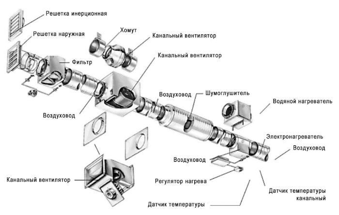 Автоматизированная вентиляция