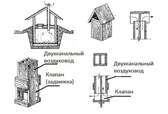 Приточно-вытяжной воздуховод