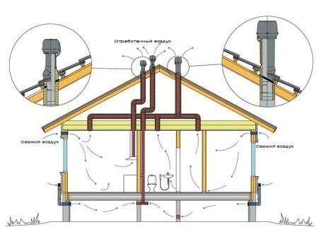 Чтобы проживание в частном доме было комфортно к устройству системы вентиляции своими руками с выходом в стену нужно подойти со всей ответственностью. Необходимо изучить все возможные схемы, наличие на рынке