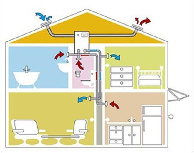 Организация воздухообмена в частном доме