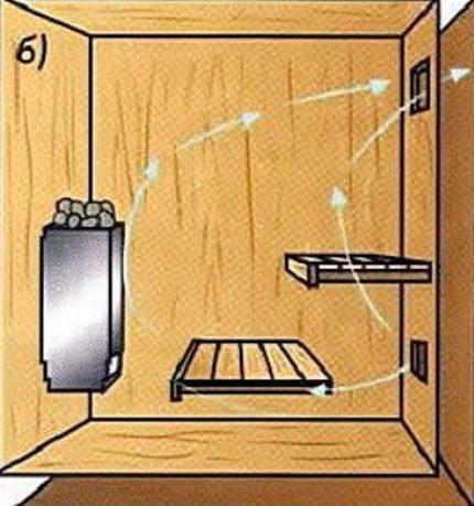 Вентиляция для бани