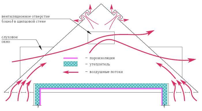 Схема вентиляции через слуховые окна