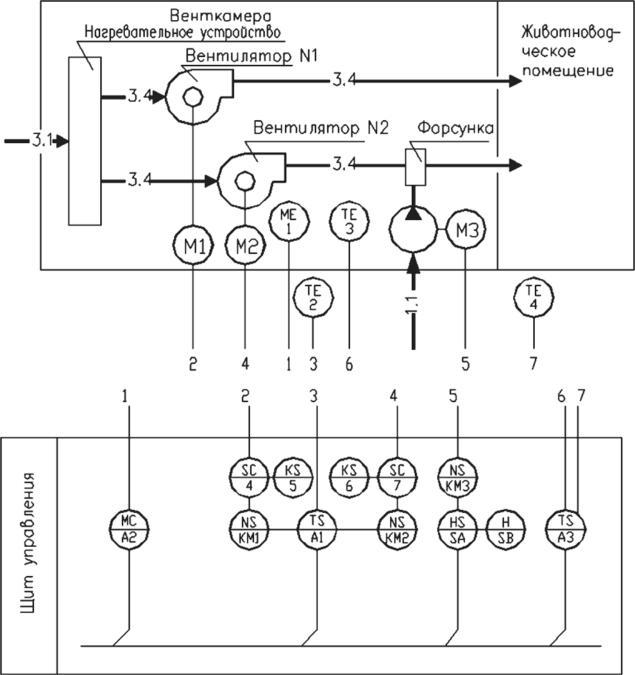 Схема автоматизации приточной системы вентиляции и влажности воздуха в животноводческих помещениях