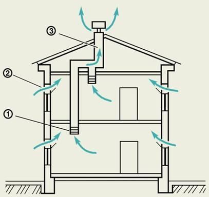 Расчет расхода тепла на вентиляцию дома. Схема естественной вентиляции жилого дома.