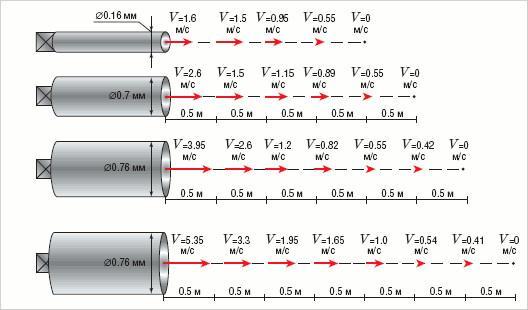 Зависимость скорости движения воздуха от диаметра трубы