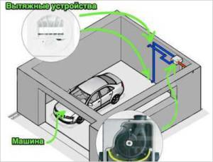 Располагайте приточные и вытяжные устройства на разных уровнях для более эффективного воздухообмена