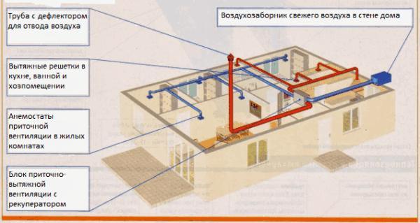 Как делается принудительная вентиляция деревянного дома своими руками