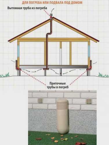 Вентиляция пола в деревянном доме, если есть подвал или погреб