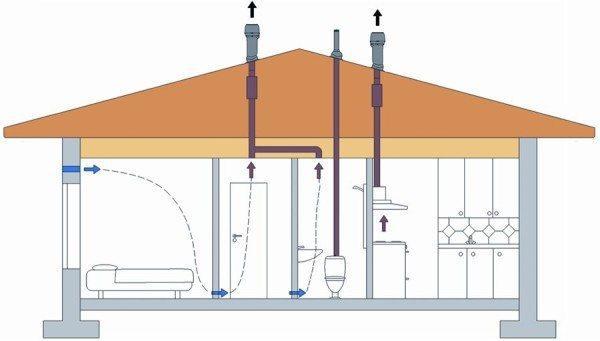 Простая схема вентилирования помещений в доме из дерева