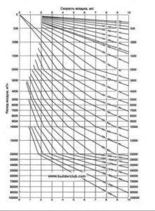 Диаграмма для определения диаметра