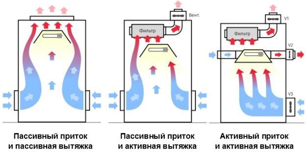 Вентиляция в гроубоксе своими руками: схема
