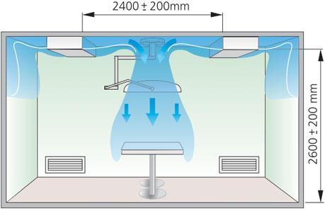 Схема воздухораспределения в операционной комнате