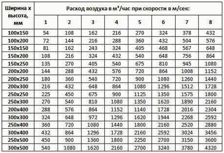 Расчет воздуховодов - подбор прямоугольных сечений