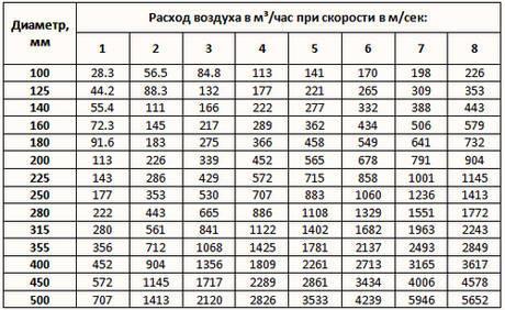 Расчет воздуховодов - подбор круглых сечений