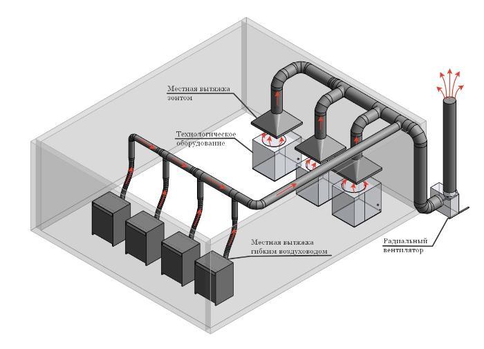 Производственная вытяжная система