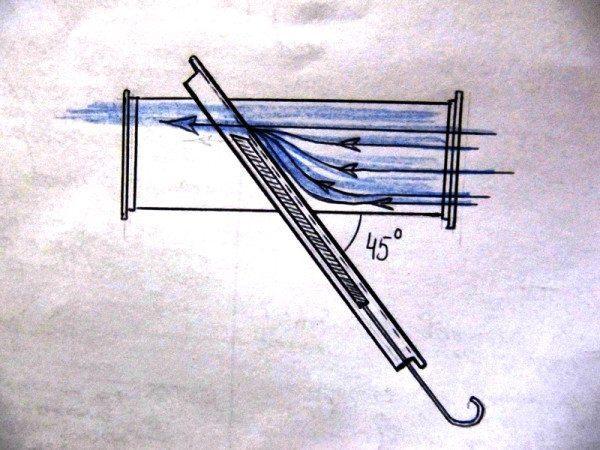 При дросселировании косым шибером возникает меньше турбулентностей.