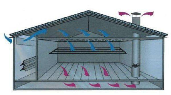 Крышная вентиляционная система в свинарнике