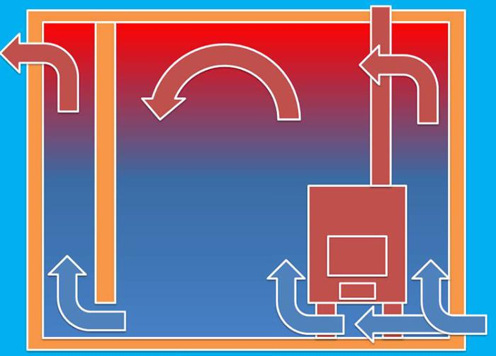 Схема движения воздуха в парной