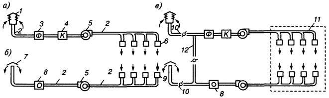 Рис. 4.4. Схема приточной, вытяжной и приточно-вытяжной механической вентиляции: а - приточная; б - вытяжная; в - приточно-вытяжная; 1 - воздухоприемник для забора чистого воздуха; 2 - воздуховоды; 3 - фильтр для очистки воздуха от пыли; 4 - калориферы; 5 - вентиляторы; 6 - воздухораспределительные устройства (насадки); 7 - вытяжные трубы для выброса удаляемого воздуха в атмосферу; 8 - устройства для очистки удаляемого воздуха; 9 - воздухозаборные отверстия для удаляемого воздуха; 10 - клапаны для регулирования количества свежего вторичного рециркуляционного и выбрасываемого воздуха; 11 - помещение, обслуживаемое приточно-вытяжной вентиляцией; 12 - воздуховод для системы рециркуляции