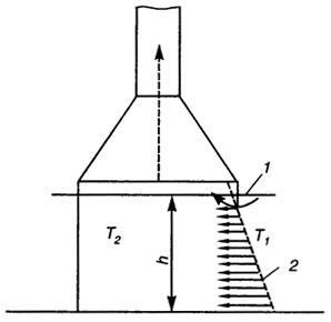 Рис. 4.5. Схема вытяжного шкафа с естественной вытяжкой: 1 - уровень нулевых давлений; 2 - эпюра распределения давлений в рабочем отверстии; Т1 - температура воздуха в помещении; Т2 - температура газов внутри шкафа