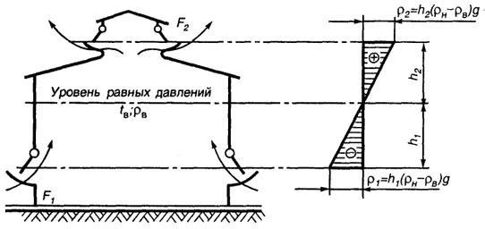 Рис. 4.3. Схема аэрации здания