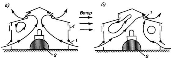 Рис. 4.1. Схема естественной вентиляции здания: а - при безветрии; б - при ветре; 1 - вытяжные и приточные отверстия; 2 - тепловыделяющий агрегат
