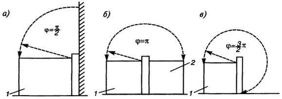 Рис. 4.7. Угол между границами всасывающего факела при различном расположении ванны: а - у стены (φ = π/2); б - рядом с ванной без отсоса (φ = π); в - отдельно (φ =3π/2); 1 - ванна с отсосом; 2 - ванна без отсоса. В расчетах принять π = 3,14