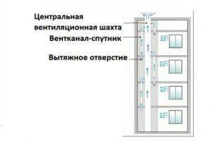 схема вентиляционных каналов в многоэтажном доме