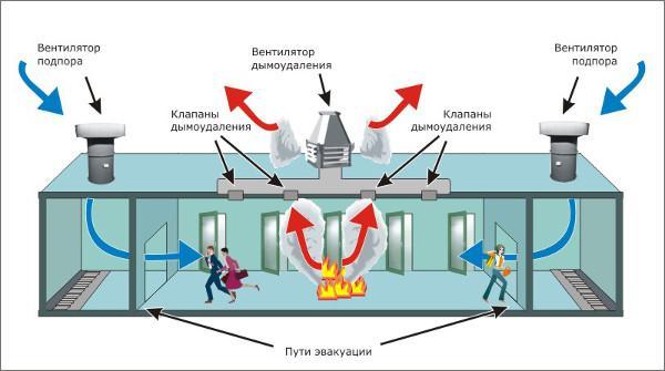 Избыточное давдение помогает дыму поднгиматься вверх, а не стелиться по полу