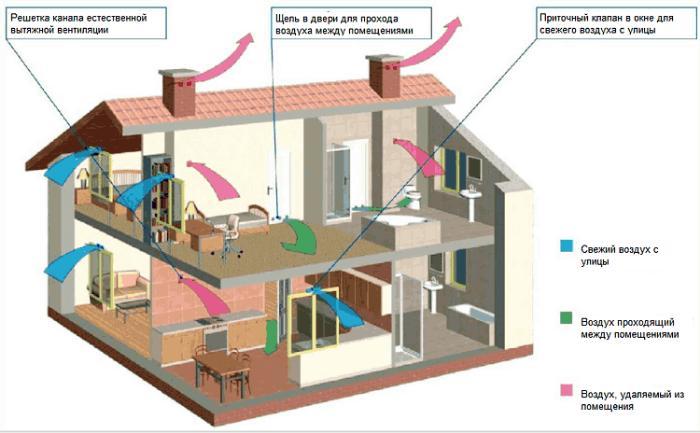 Естественная вентиляция в двухэтажном загородном доме