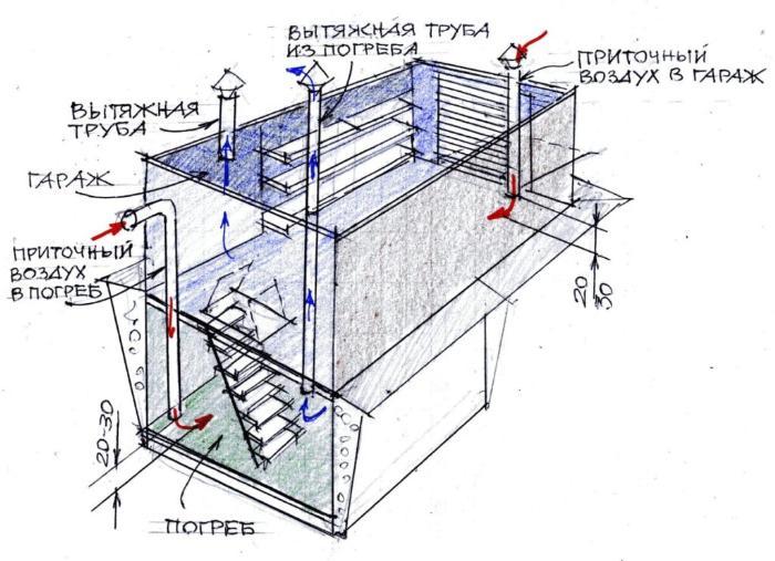 Естественная вентиляция погреба