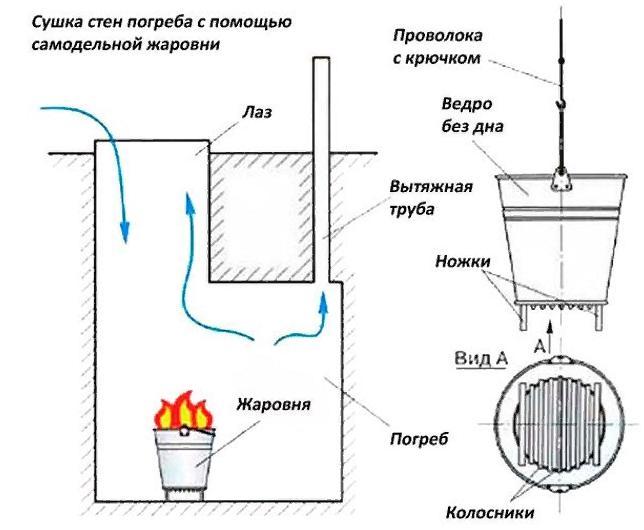 Как сделать вентиляцию в подвале частного дома?