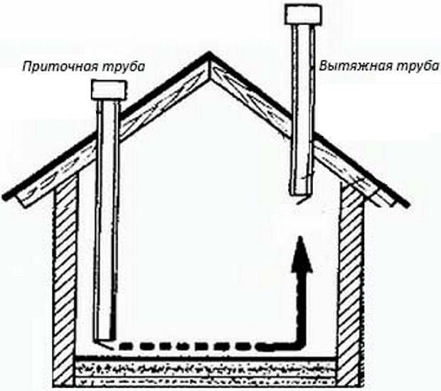Естественная вентиляция курятника через 2 трубы