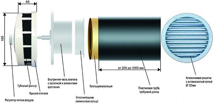 Устройство и размеры приточного клапана