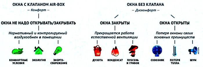 Особенности домов с приточными клапанами