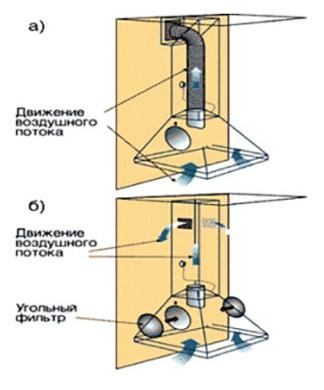 Работа угольного фильтра в вытяжке