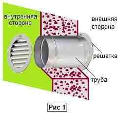 Схема вывода трубы в стене.