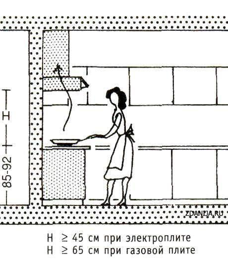 Особенности вентиляции кухни с газовой плитой