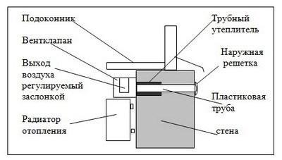 Схема установки вентиляционного клапана над батареей