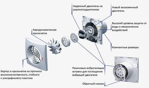 устройство вентилятора для ванной